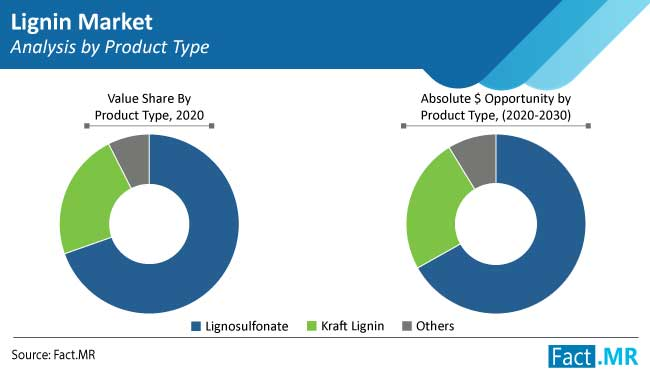 lignin market analysis by product type