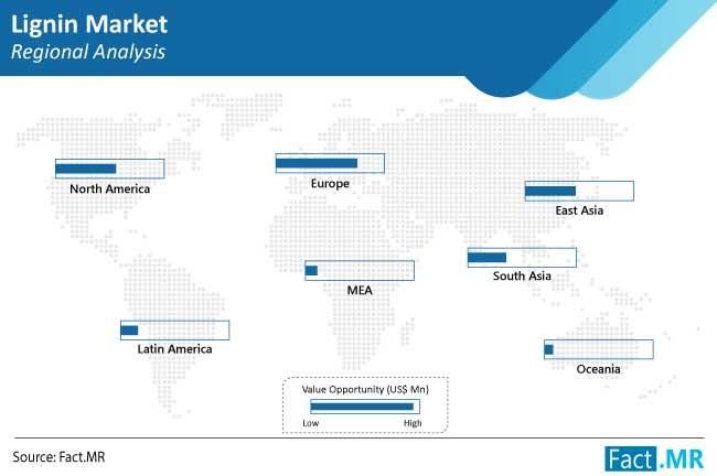 lignin market regional analysis