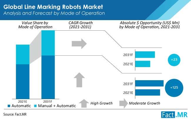line marking robots market operation by FactMR