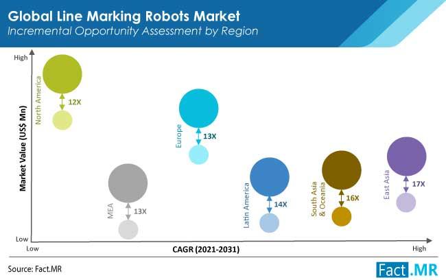 line marking robots market region by FactMR