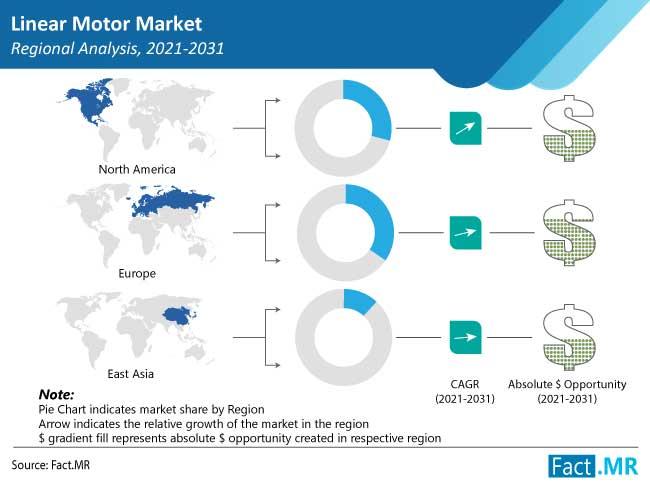 linear motor market
