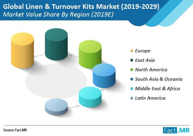 linen & turnover kits market 01