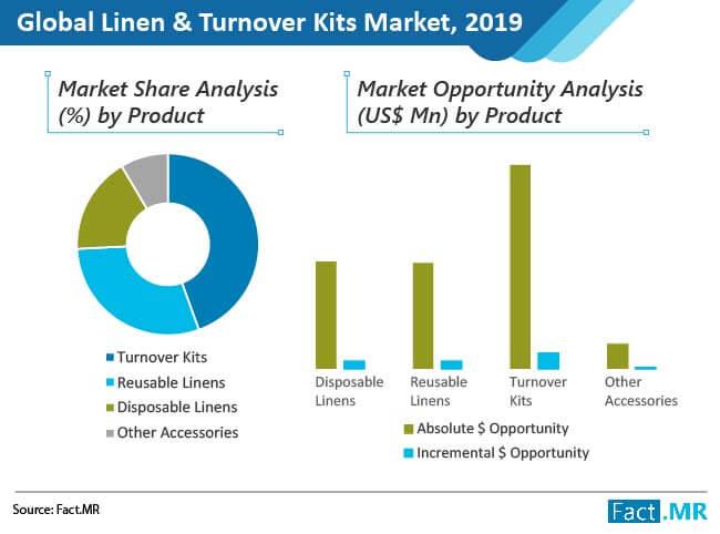 linen & turnover kits market 03