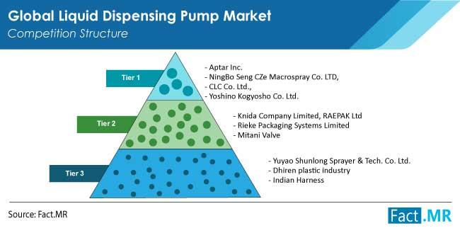 liquid dispensing pump market competition