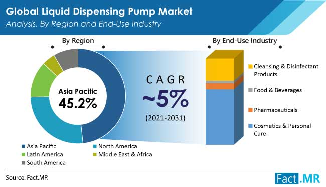 liquid dispensing pump market region