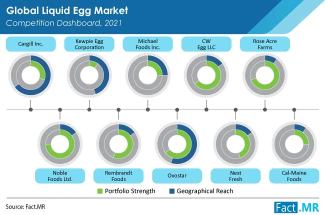 liquid egg market competition by FactMR