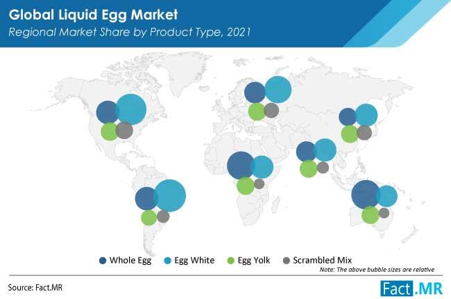 liquid egg market region by FactMR