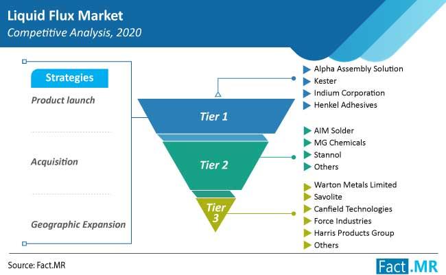 liquid flux market competition