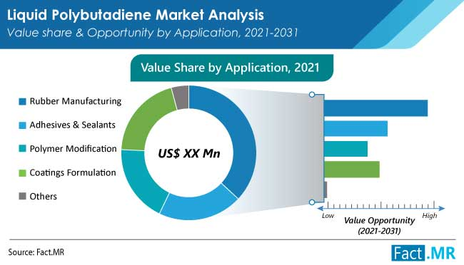 liquid polybutadiene market application