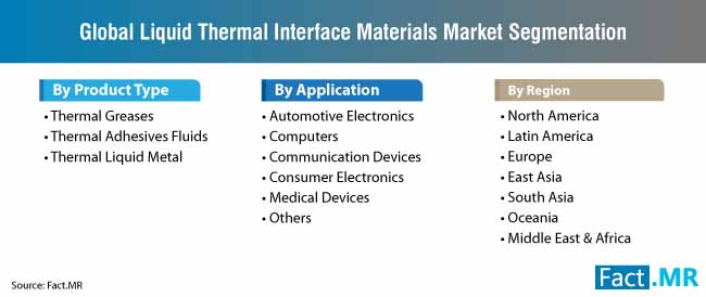liquid thermal interface materials market segmentation