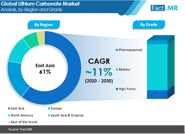 lithium carbonate market analysis by region and grade