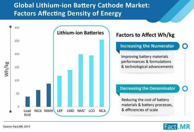lithium ion battery cathode market analysis