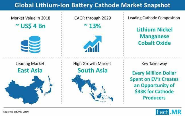 lithium ion battery cathode market snapshot