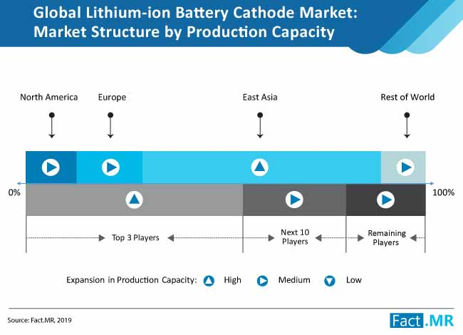 lithium ion battery cathode market structure