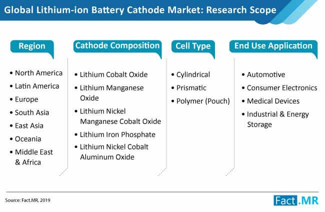 lithium ion battery cathode market taxonomy