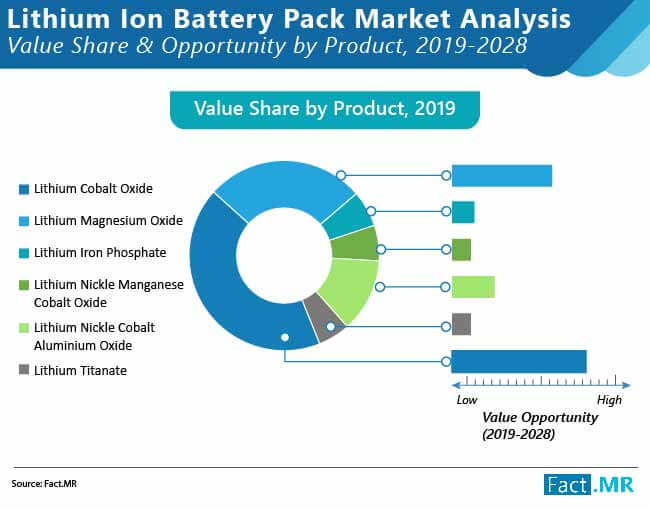 lithium ion battery pack market 01