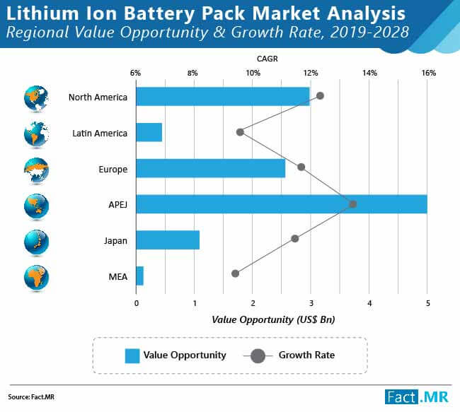 lithium ion battery pack market 02