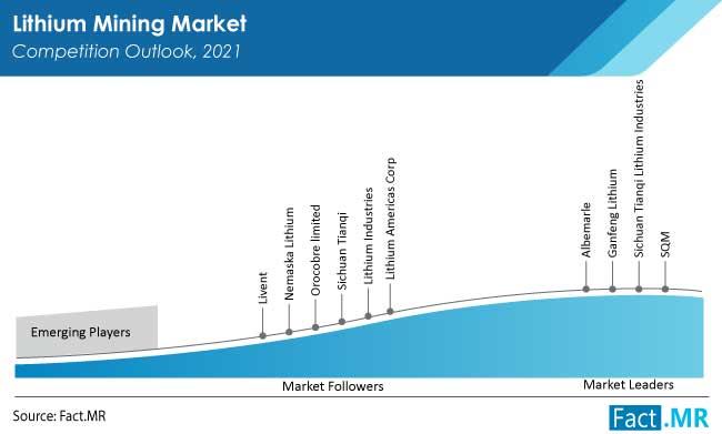 Lithium mining market type analysis by Fact.MR
