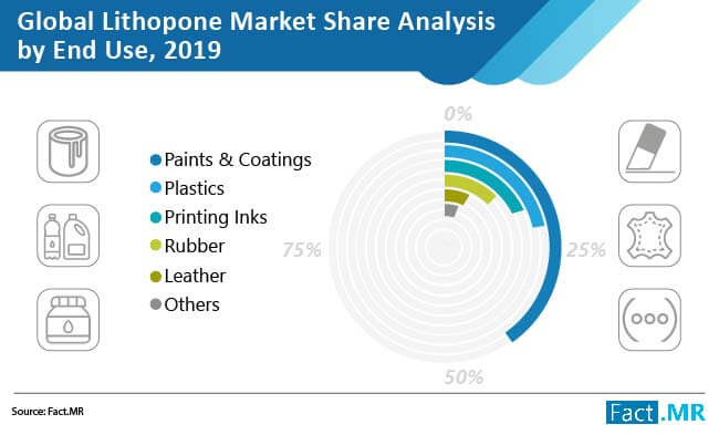 lithopone market share analysis by end use