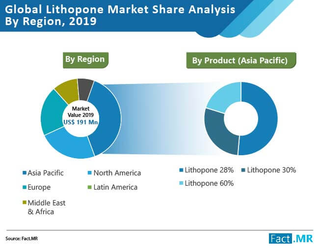 lithopone market share analysis by region