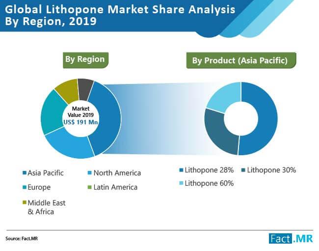 lithopone market share analysis by region