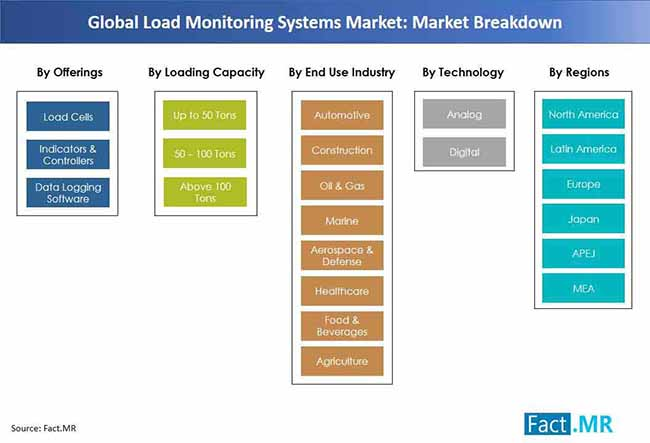 load monitoring systems market  market breakdown