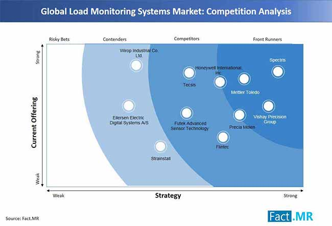 load monitoring systems market competition analysis