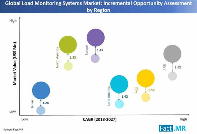 load monitoring systems market incremental opportunity assessment by region