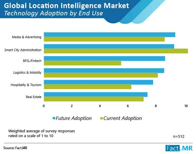 location intelligence market 01