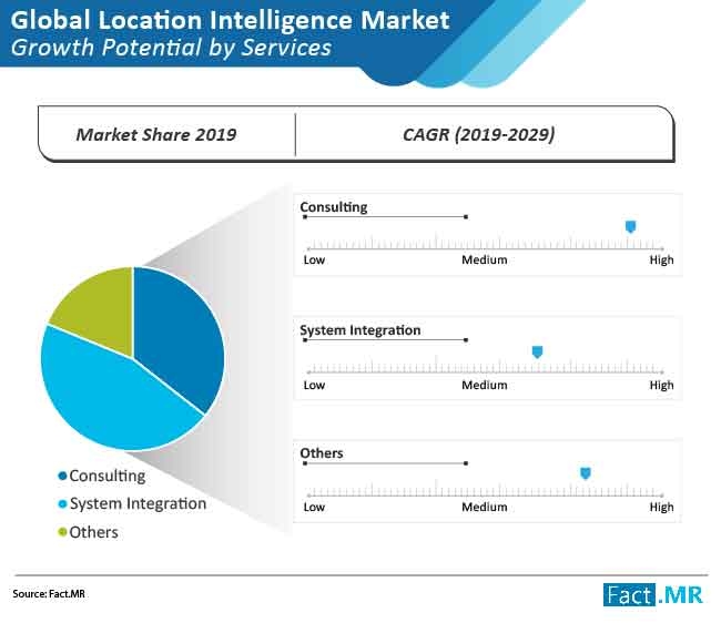 location intelligence market 03