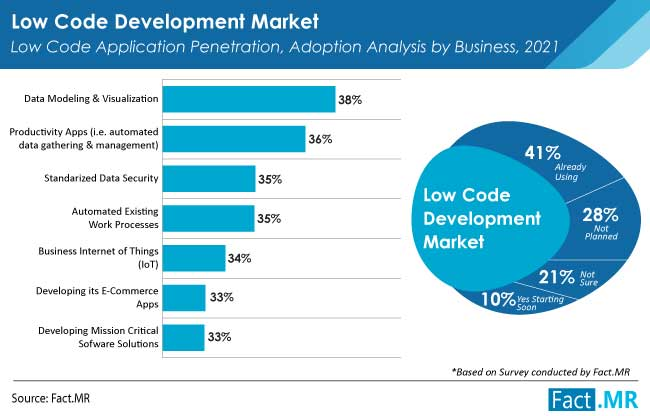 Low code development market application penetration adoption analysis by business from Fact.MR