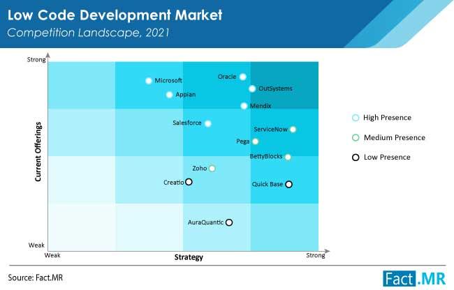 Low code development market competitive landscape by Fact.MR