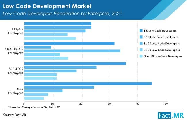 Low code development market low code developers penetration by enterprise from Fact.MR