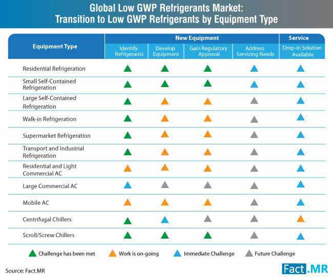 low gwp refrigerants by equipment type
