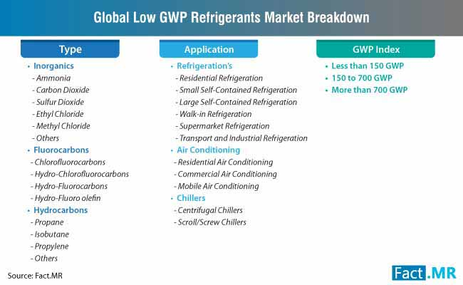 low gwp refrigerants market breakdown