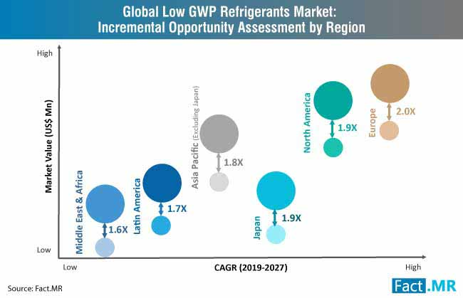 low gwp refrigerants market incremental opportunity assessment by region