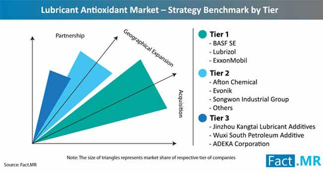 lubricant antioxidant market strategy benchmark by tier