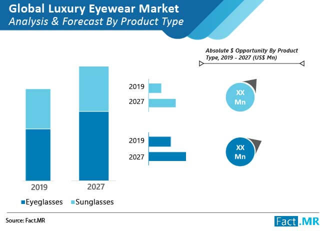 luxury eyewear market analysis and forecast by product type