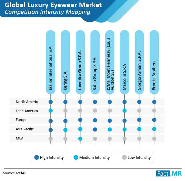 luxury eyewear market competition intensity mopping