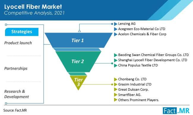 lyocell fiber market competition