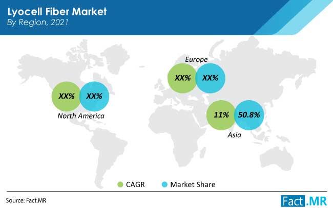 lyocell fiber market region