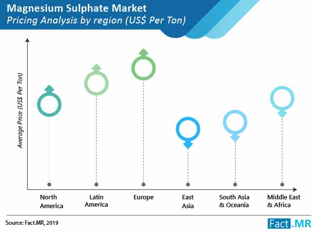 magnesium sulphate market 02
