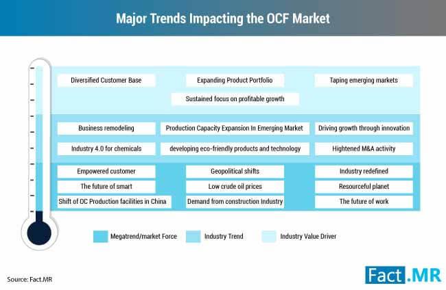 major trends impacting the ocf market