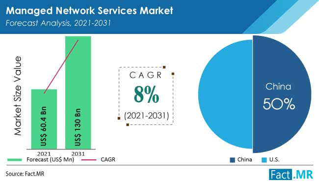 Managed network services market forecast analysis by Fact.MR