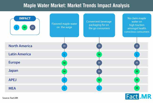 maple water market market trends impact analysis