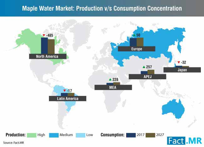 maple water market production vs consumption concentration