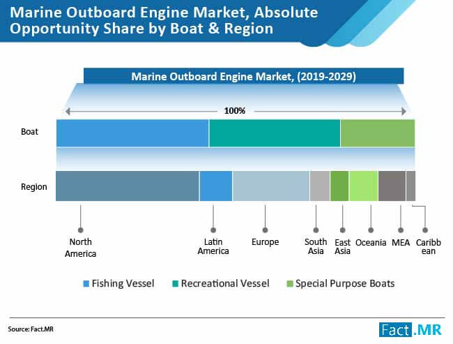 marine outboard engine market absolute opportunity share by boat
