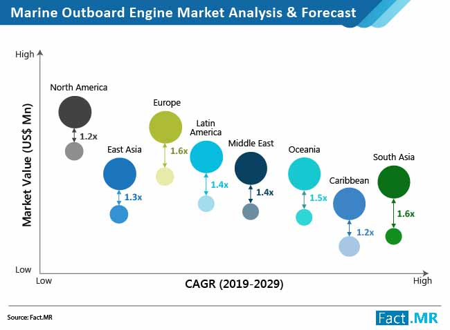 marine outboard engine market analysis and forecast