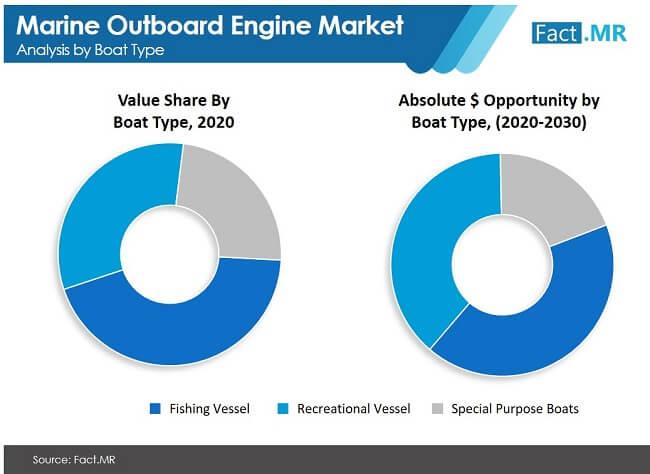 marine outboard engine market image 01