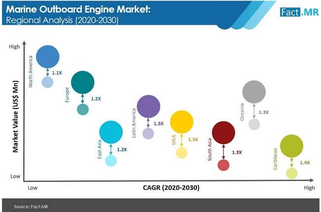 marine outboard engine market image 02